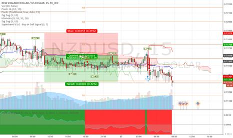 NZDUSD: NZD USD Short Closed for Profit