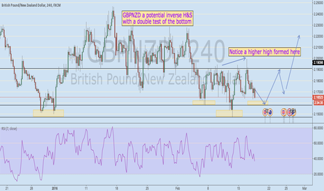 GBPNZD: GBPNZD don't miss this trade with nice H&S