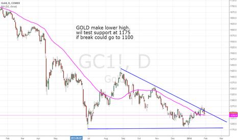 GC1!: GOLD make lower high.