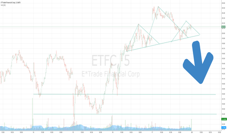 ETFC: ETFC 5 min Head n Shoulders