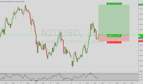 NZDUSD: *Trade of the Day* Long NZD/USD