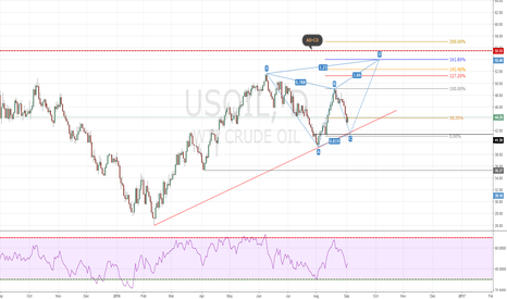 USOIL: Daily Analysis for oil - Friday, Next weeks trade