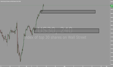 US30: DOW 4HR POTENTIAL BUY ZONES