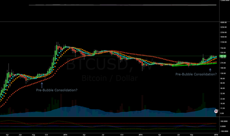 BTCUSD: Are we in a Pre-Bubble consolidation?