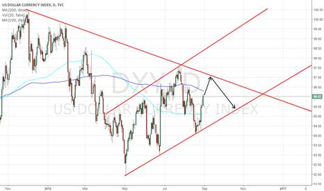 DXY: DOLLAR INDEX - DXY - short term bullish momentum