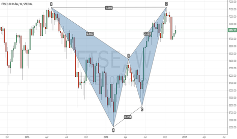FTSE: Bearish BAT on FTSE Weekly