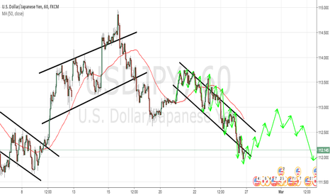 USDJPY: USDJPY 1H - 100 PIPS UP & 150 PIPS DOWN