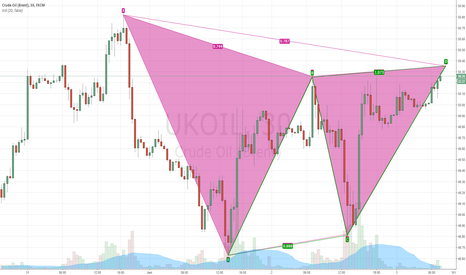 UKOIL: gartley pattern with abcd