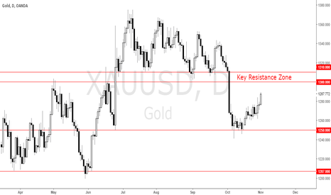 XAUUSD: Wait For a Price Action Signal