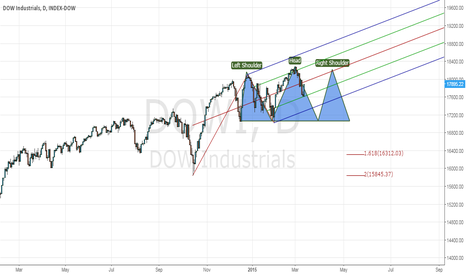 DOWI: DOW Industrials Head and Shoulder