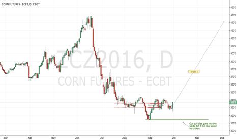 ZCZ2016: CBoT corn long
