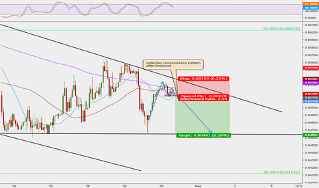 EURGBP: EURGBP daytrading view