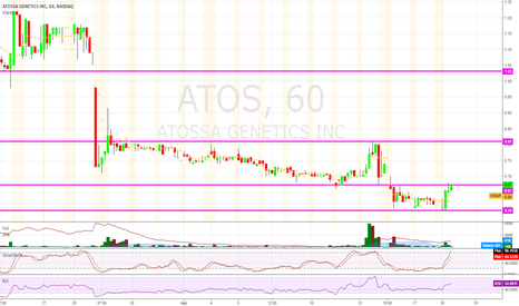 ATOS: $ATOS currently trying to reach the next level.