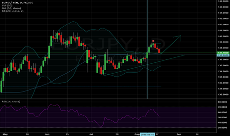 EURJPY: Strength Reversion on the Daily chart