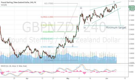 GBPNZD: GBP/NZD Ending Diagonal H4 08/06/2015