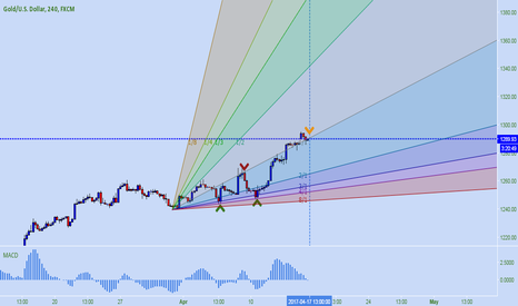 XAUUSD: XAU USD * Gann Fan Levels