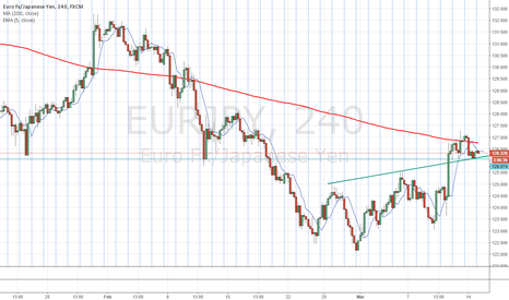 EURJPY: Indecision on H4