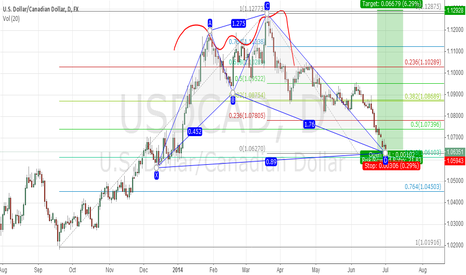 USDCAD: maybe