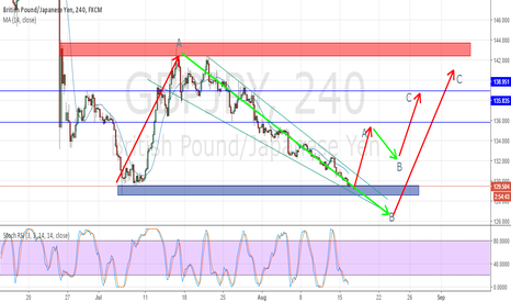 GBPJPY: Future view of GBPJPY