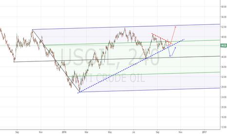 USOIL: USOIL position !