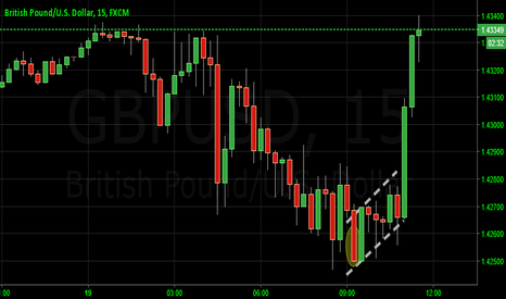 GBPUSD: Double line candle signal