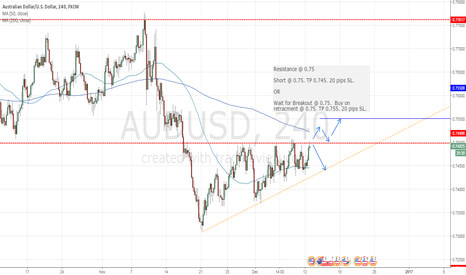 AUDUSD: AUDUSD trade - potential long or short trade