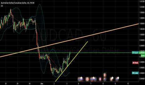 AUDCAD: sell if drop below supportline