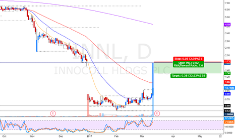 INNL: Gap fill short pullback