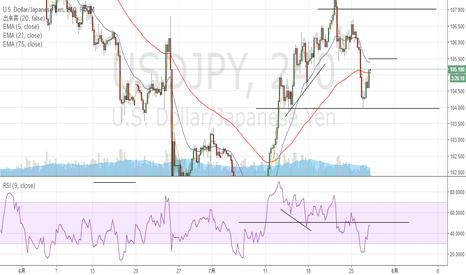 USDJPY: ドル円はレンジ幅決定か!?