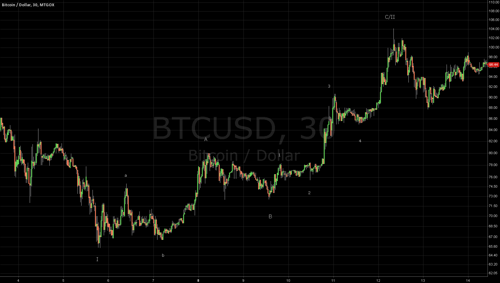 My take on the Bitcoin correction