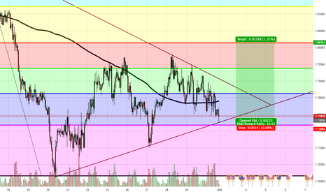 GBPNZD: GBPNZD long-entry for 1-2 week trade