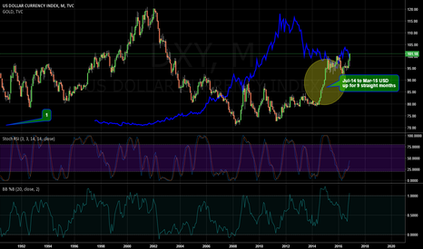 DXY: USD Monthly Chart - Will DXY Repeat Its Last Bull Run?