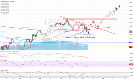 USOIL: Busted Symmetrical Triangle ??