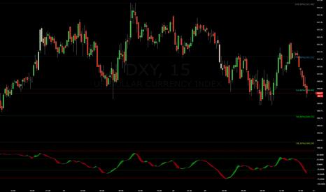 DXY: Bear DVG