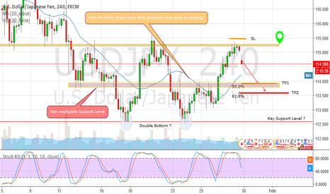 USDJPY: USDJPY Short setup on potential Pullback