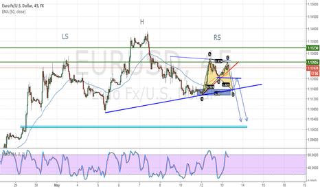 EURUSD: wait for break ..below the red trend.