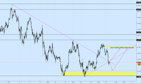 USDJPY: USDJPY 1h Gap + Bounce off Support Area