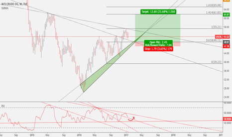 USOIL: USOIL: My best analysis ever