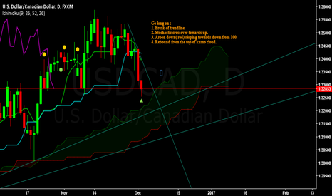 USDCAD: USDCAD - Bullish for the week of Dec 5 to 9, 2016