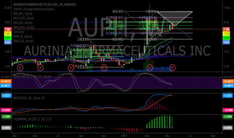 AUPH: $AUPH If price stays in the white triangle it remains bullish im