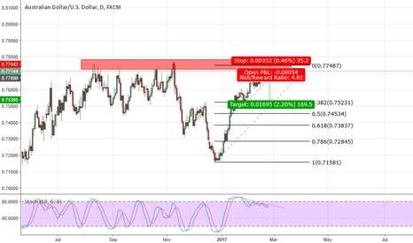 AUDUSD: AUD/USD possible short entry