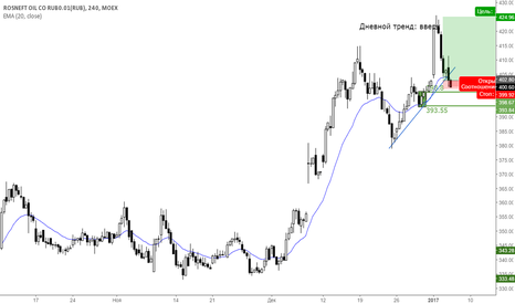 ROSN: Покупка акций Роснефти Н4