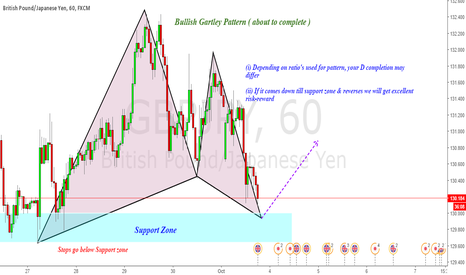 GBPJPY: Long GBPJPY : Bullish Gartley pattern ( about to complete)
