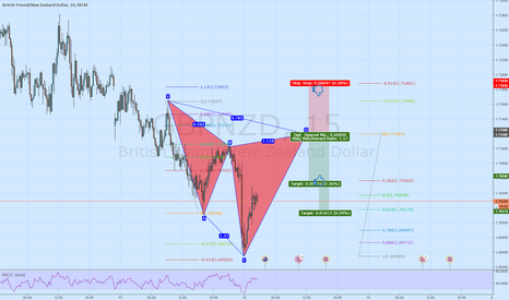 GBPNZD: Potential Cypher @ 1,7119