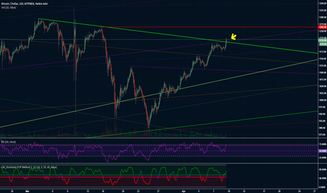 BTCUSD: Bullish Trend Line Just Broke