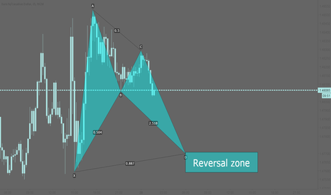 EURCAD: EURCAD: Potential bullish bat pattern