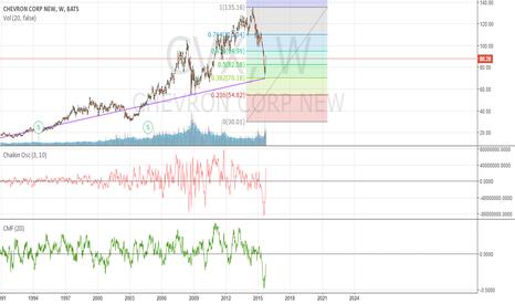 CVX: $CVX Very Long Term Bottom is in...