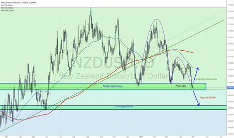 NZDUSD: Key Price Zone - 0.685-0.69