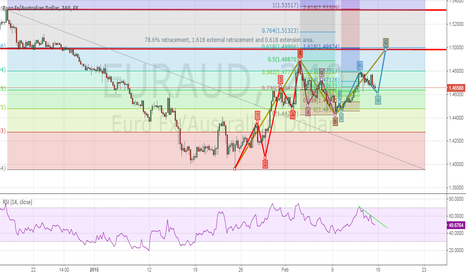 EURAUD: EURAUD still has 400 pip upside potential