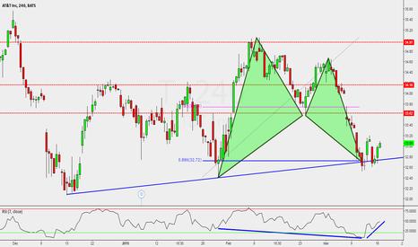 T: AT&T: Bat Pattern at The Trendline